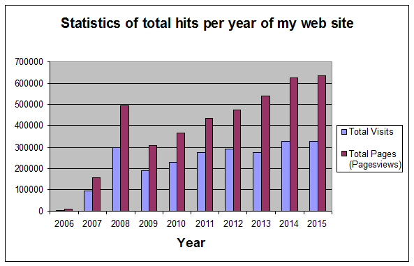 Chart Image: Statistics of total hits per year of my web site