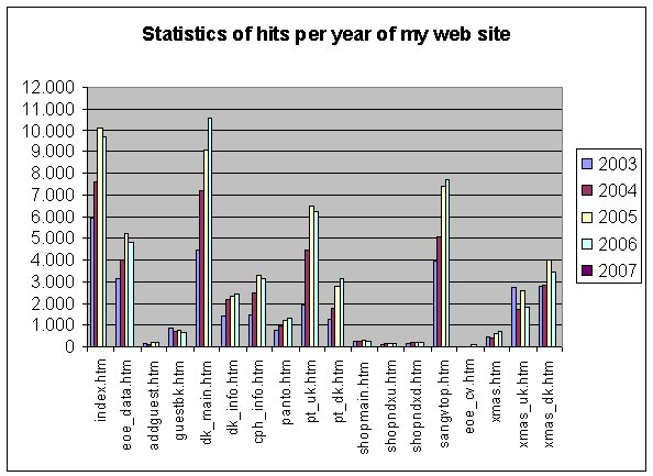 Chart Image: Statistics of hits per year of my web site